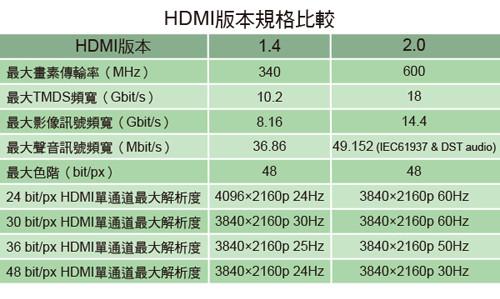 HDMI版本功能比較