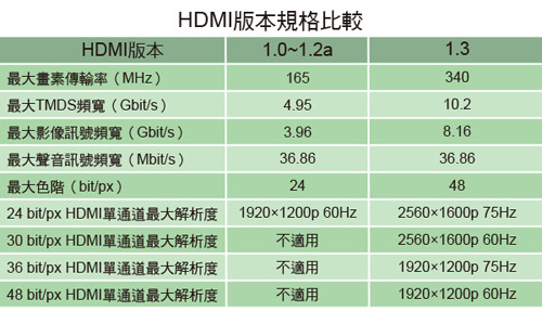 HDMI版本規格比較