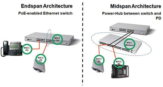 Anwendung von PoE(Power over Ethernet)