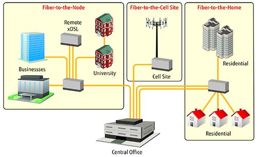 光纖網路架構